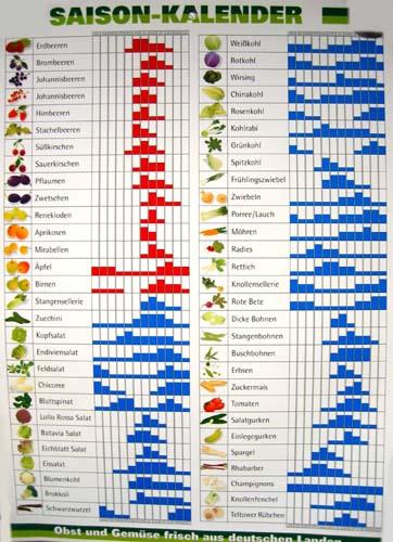 saisonales obst und gemüsekalender
